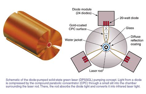 how does a diode pumped laser work image gallery laser pumping