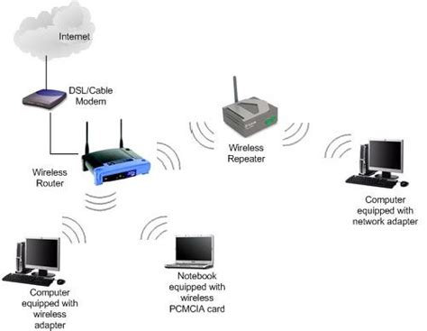 how to use a router as a repeater