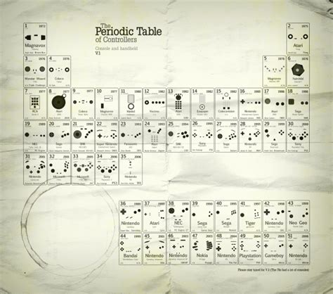 Periodic Table Of Controllers by Periodic Table Of Controllers Mobile Venue