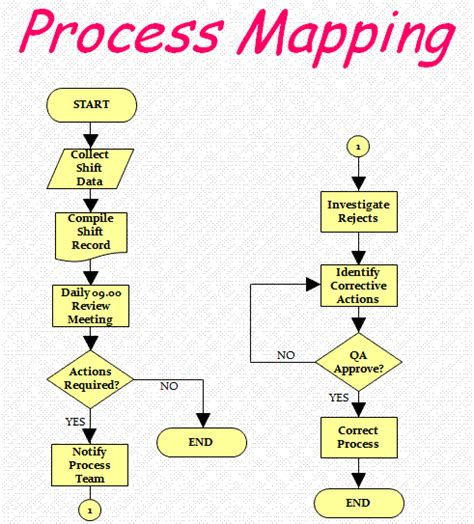 process mapping a lean journey 5 benefits of process mapping