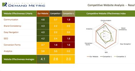 site analysis template pin competitor analysis template swot on
