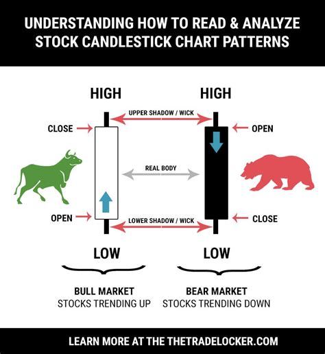 candlestick pattern in stock market how to read candlestick charts for stock patterns
