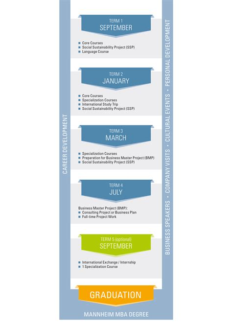 Mannheim Business School Mba Employment Report by Program Structure Of The Mannheim Time Mba Gt Mannheim