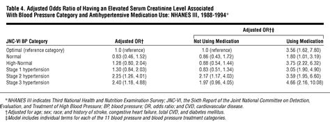 creatinine level prevalence of high blood pressure and elevated serum