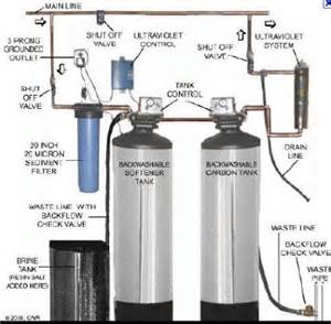 Whole house water filter systems berkey water filter scam