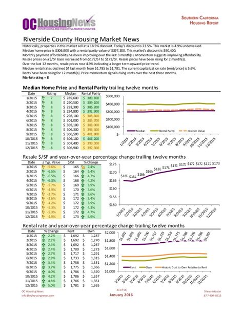 oc housing news oc housing news