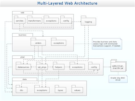 package diagram uml smart uml smartest uml designer best free home