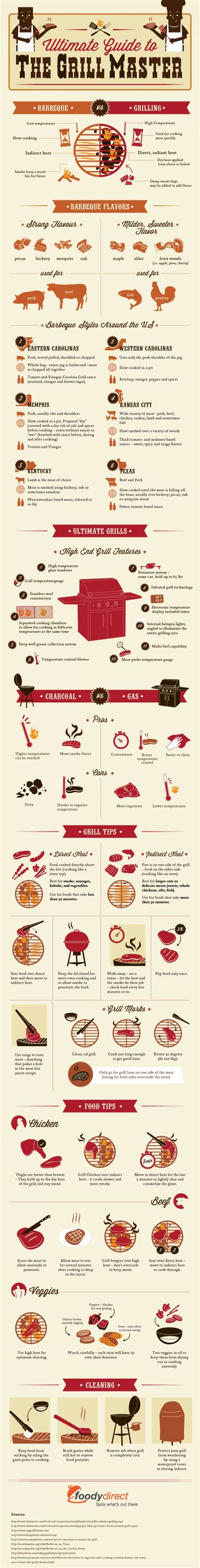13 Best Grilling And Kitchen Infographics Images On