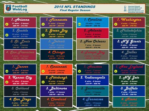 printable version of nfl standings 2015 nfl regular season final printable standings