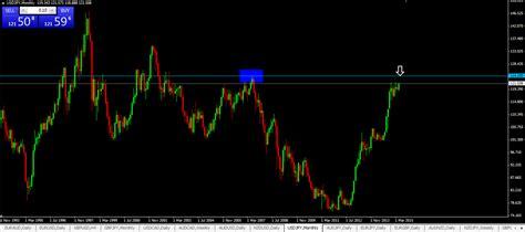 swing trade setups forex swing trading setups foreign exchange in chennai
