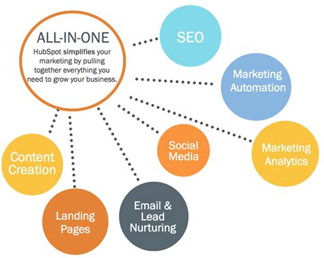 hubspot and unbounce landing page integration
