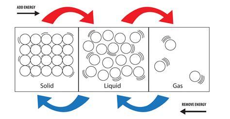 states of matter pin changing states of matter diagram on