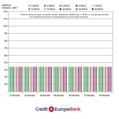 Kredit Der Credit Europe Bank Mit Aktuellen Informationen
