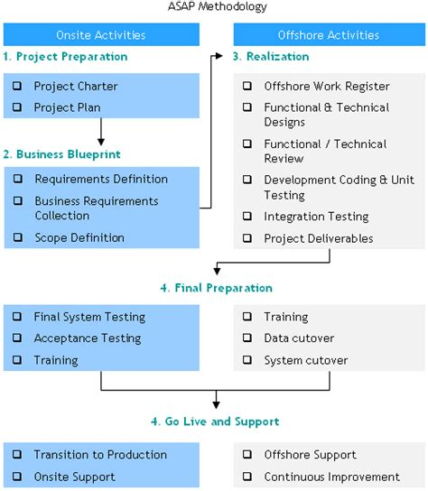 erp implementation project plan template oracle erp implementation project plan template