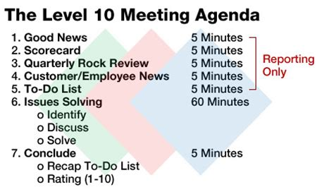 Managing The Heartbeat Of Your Business The Weekly Meeting Mcardle Business Advisorsmcardle Level 10 Meeting Template