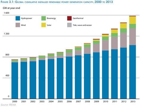 Chat Energie Negative by 6 Charts That Show Renewable Energy Is Getting Cheaper Grist