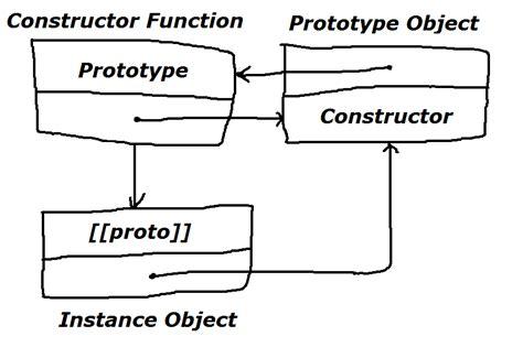 javascript prototype pattern vs module javascript inheritance patterns functional and psuedo