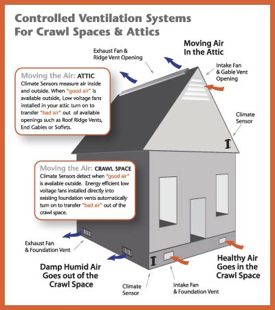 do crawl space ventilation fans work humidity control