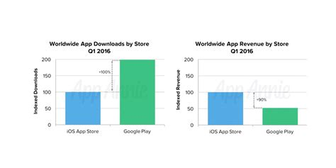 Versus Play Store Iphone Apps Get 50 Percent Fewer Downloads Than Android