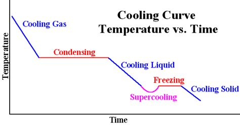 heating curve diagram determination of molar mass by freezing point depression