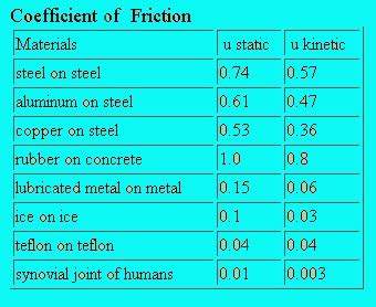 coefficient of friction table coefficient of friction table of values