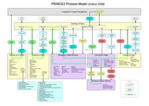 prince2 wikipedia