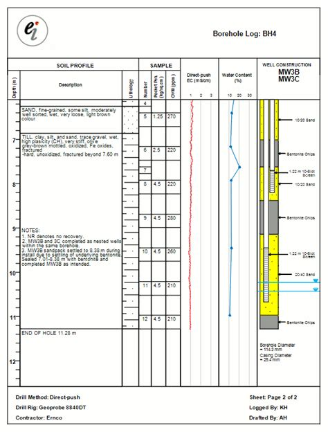 borehole log template enviroinsite boring logs