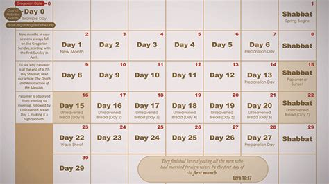 The Hebrew Calendar Hebrew Israelite Calendar 2017 2018 Kingdom Preppers