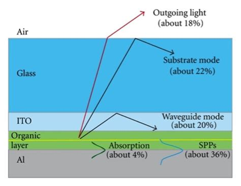 light emitting diode extraction efficiency organic leds boost efficiency realclearscience