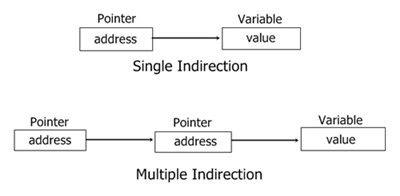 C Pointers C- Pointer Indirection