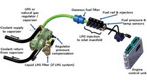 Fuel System Gasoline Engine Westport 187 Westport Industrial Engines 187 Features