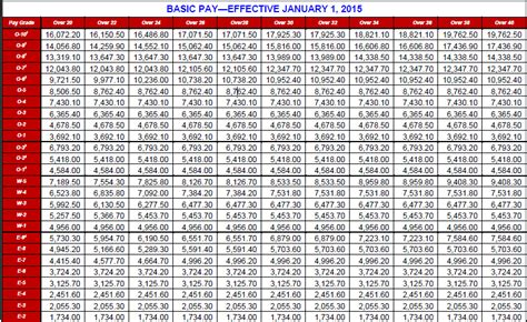 Dfas Pay Tables by Army Pay Chart 2015 Dfas