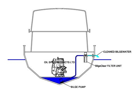 boat leak definition what is a bilge even terms explained part 1 out of the