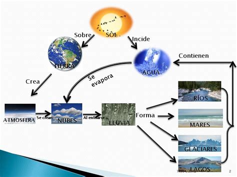 imagenes mapa mental del agua mapa mental