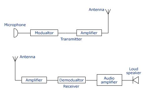 block diagram of modulation modulation and demodulation