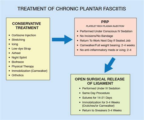plantar fasciitis treatment applecool info