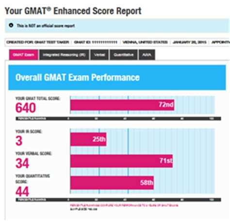 Of Minnesota Part Time Mba Gmat Score by Gmat Now Features Enhanced Score Report The Gmat Club