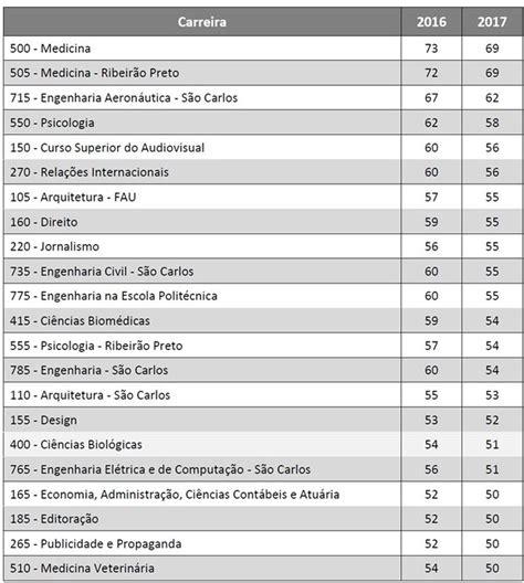 nota de corte biologia notas de corte da fuvest 2017 s 227 o divulgadas educa 231 227 o g1