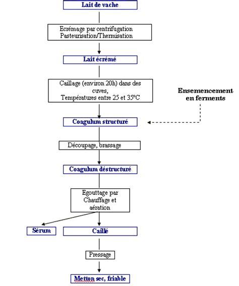 diagramme de fabrication des pates alimentaires document sans titre