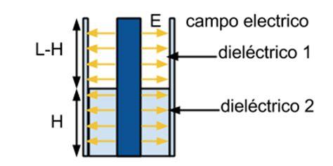 condensador esferico con dos dielectricos ailatan capacitor cil 237 ndrico con 2 diel 233 ctricos