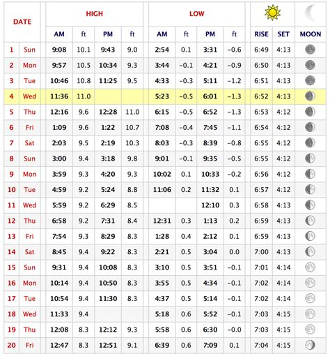 cape cod canal tide table when are razor clams available and how to check the tides