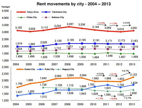 average monthly rent december rental data tokyo kantei japan property central