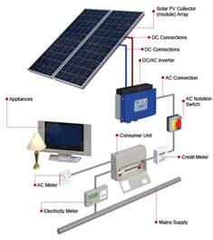 solar panel installation reading berkshire pearl solar panels