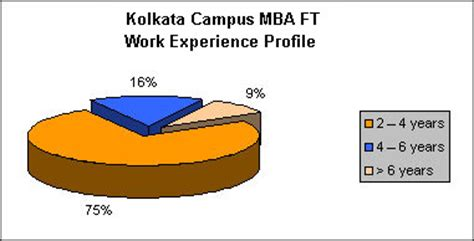 Mba How Many Years Of Work Experience by Mba Colleges Kolkata Management Institutes Kolkata