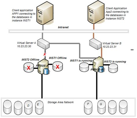clustering in sql server 2008 with diagram understanding the concept of sql server failover cluster