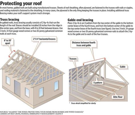 Gable Roof Vs Hip Roof 17 Best Images About Our House On House Plans