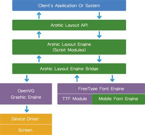 html layout engine javascript layout engine レイアウトエンジン