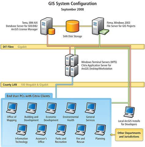 gis workflow diagram application aids land assessment analysis