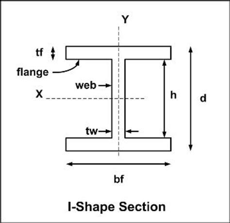 slender section cecalc com steel columns compressive strength slender