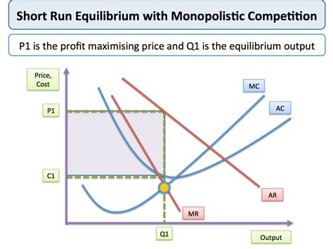 Competition And Monopoly In Care monopolistic competition tutor2u economics